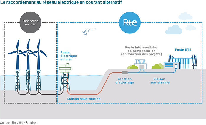 https://eolmernormandie.debatpublic.fr/images/documents/dmo/visuels/F11-le-raccordement-au-reseau-electrique-en-courant-alternatif.png